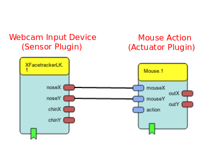 Model with a webcam plugin as input device and a mouse action plugin